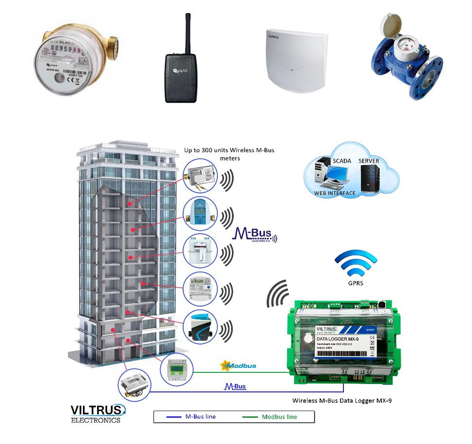 impianto contabilizzazione del calore wireless