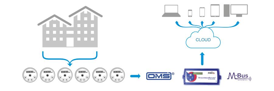 contabilizzazione del calore wireless