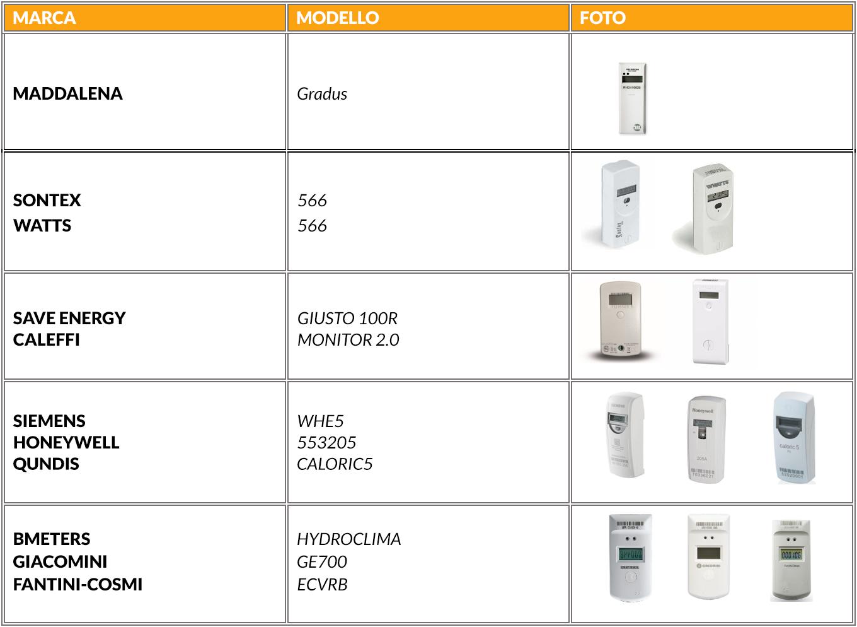 tabella contabilizzatori di calore